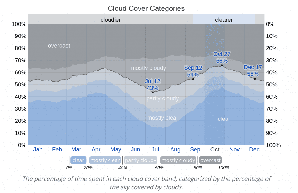 Average Annual Cloud Cover Bluffton