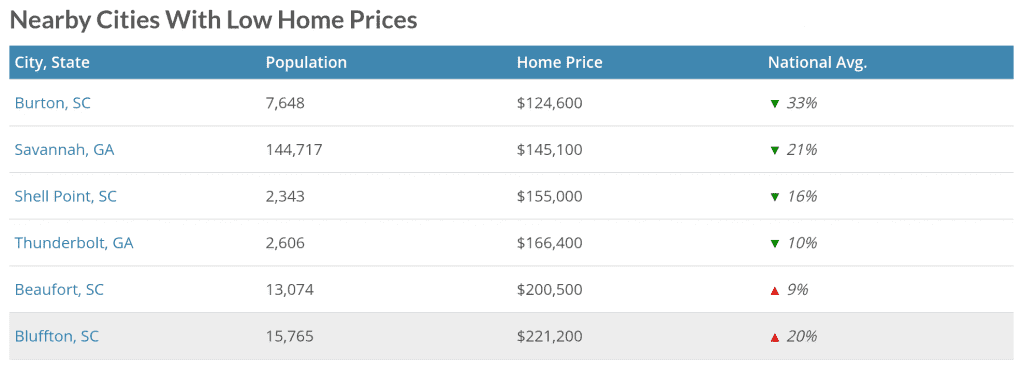 Home Prices Bluffton